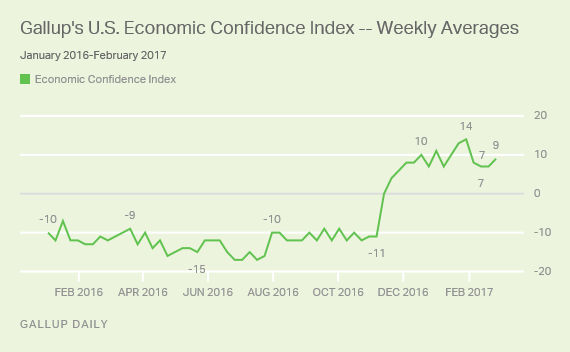 Trend: Gallup's U.S. Economic Confidence Index -- Weekly Averages
